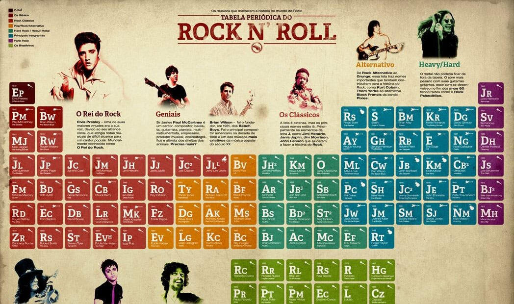 Dia Mundial do Rock: Tabela periódica do Heavy Metal e do Rock N' Roll