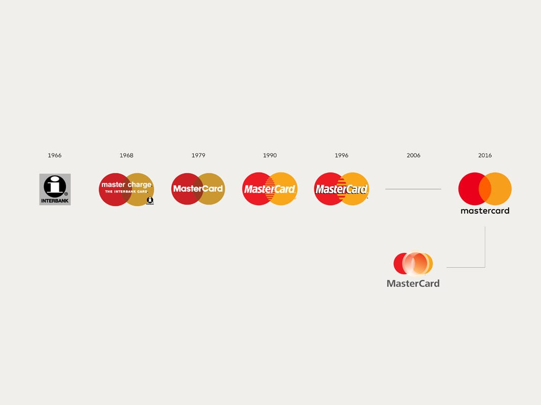 mastercard evolucao marca