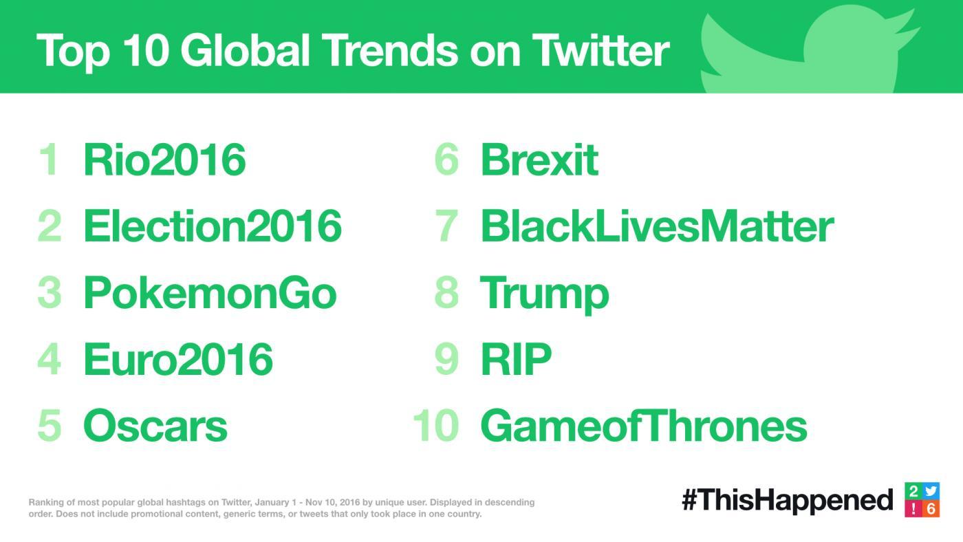 twitter-2016-trends